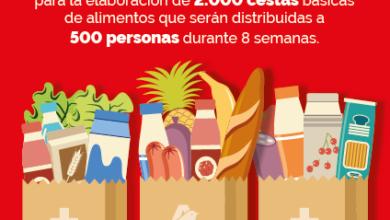 Photo of Las empresas de Auchan donan 122.000 euros a Cruz Roja para la compra de alimentos básicos