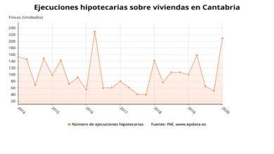Photo of Las ejecuciones hipotecarias iniciadas sobre viviendas en el primer trimestre se disparan un 109% en Cantabria