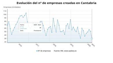 Photo of En Cantabria la creación de empresas se hunde un 45,5% en abril