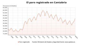 Photo of El paro solo sube en 87 personas en mayo en Cantabria