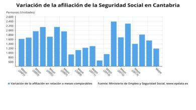 Photo of Cantabria gana 1.194 afiliados a la Seguridad Social en mayo