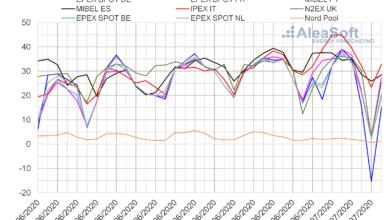 Photo of AleaSoft: Precios negativos en algunos mercados durante el primer fin de semana de julio por la eólica