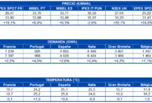 Photo of AleaSoft: Subida de los precios de mercados por caída de las renovables y aumento de la demanda y el CO2