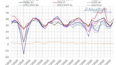 Photo of AleaSoft: Los precios de los mercados eléctricos aumentan en julio, pero aún lejos de los de julio 2019
