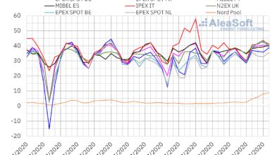 Photo of AleaSoft: La ola de calor mantiene altos los precios de los mercados eléctricos europeos