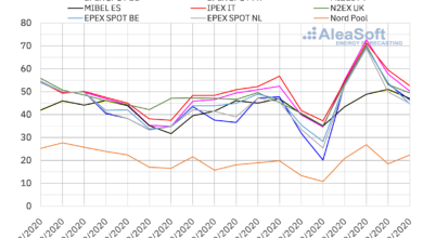 Photo of AleaSoft: La caída de las renovables y la subida de demanda, gas y co2 impulsan los precios de los mercados