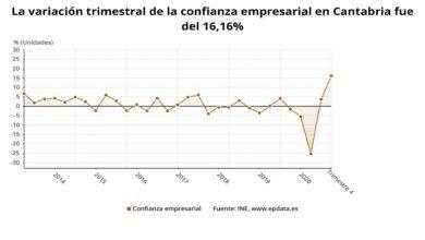 Photo of Cantabria, la comunidad donde más crece la confianza empresarial