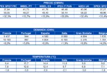 Photo of AleaSoft: Subidas de precios en los mercados de energía durante los últimos días de noviembre