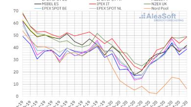 Photo of Los precios de los mercados europeos subieron en noviembre pero siguen más bajos que hace un año