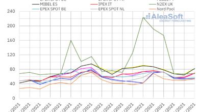 Photo of AleaSoft: Los precios de los mercados comienzan a bajar por la subida de la eólica y las temperaturas