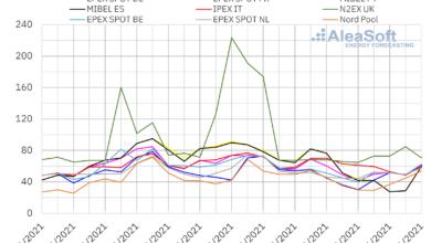 Photo of AleaSoft: La caída de la eólica y el aumento de la demanda traerán una remontada de los precios de mercados