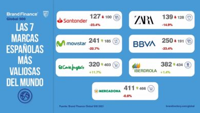 Photo of Santander, Zara, Movistar, BBVA, El Corte Inglés, Iberdrola y Mercadona, las marcas españolas más valiosas