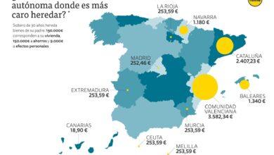 Photo of Cantabria, entre las comunidades donde es más barato heredar