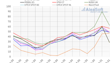 Photo of AleaSoft: El mercado MIBEL alcanzó el menor precio de Europa en febrero después de casi siete años