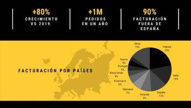 Photo of BigBuy cierra 2020 con una facturación de 65 millones de euros y factura el 90% fuera de España