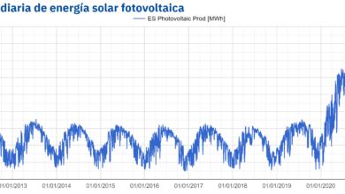 Photo of AleaSoft: Máximos históricos de producción solar fotovoltaica
