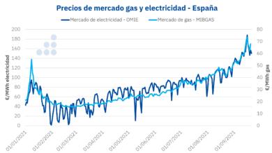 Photo of AleaSoft: Las consecuencias del RDL 17/2021: lo que está en juego es toda la transición energética