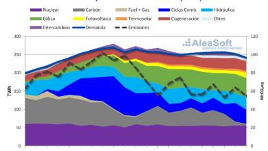Photo of AleaSoft Energy Forecasting: Testigos de la transición energética durante los últimos 22 años
